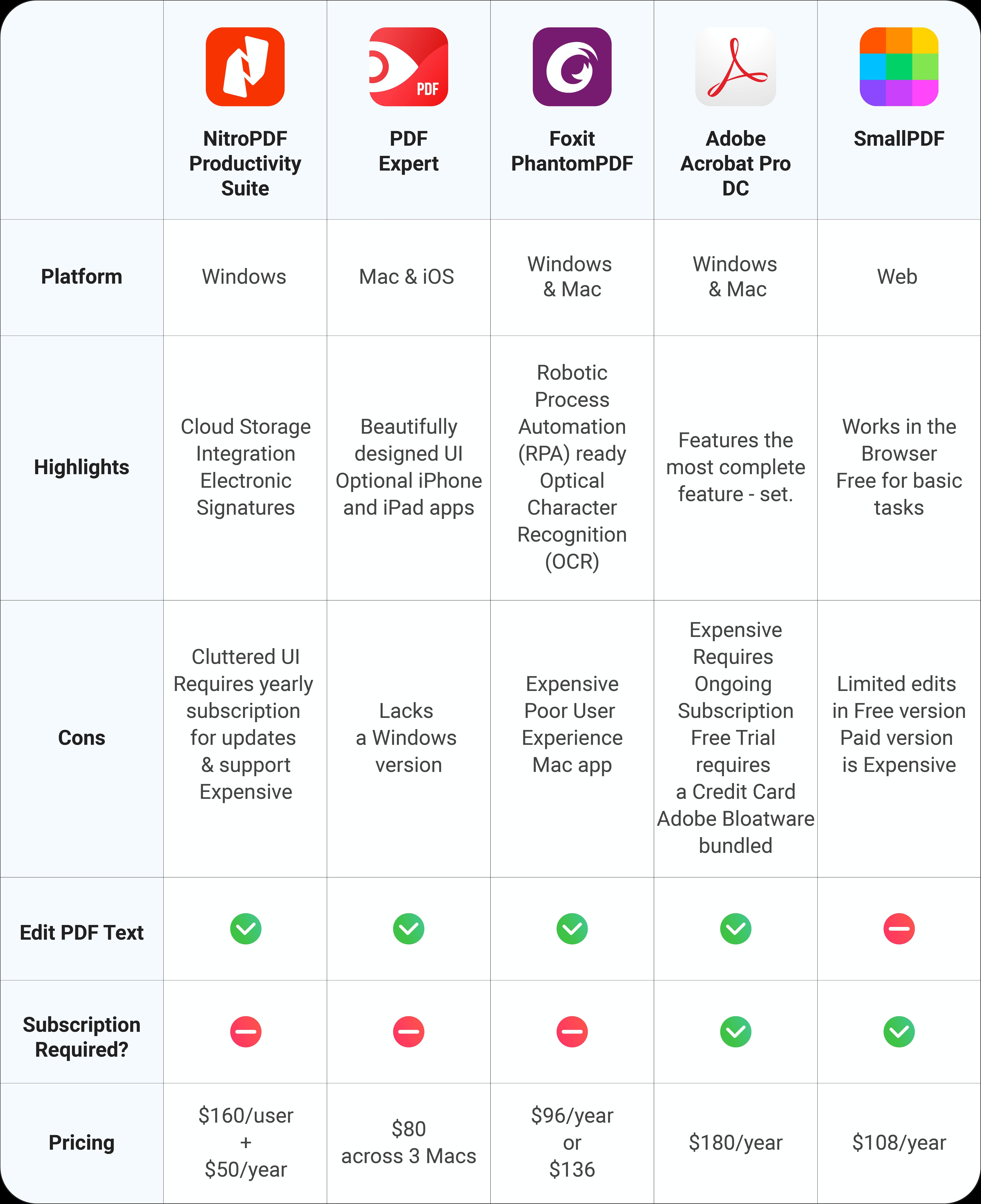 PDF Editor Comparison Chart